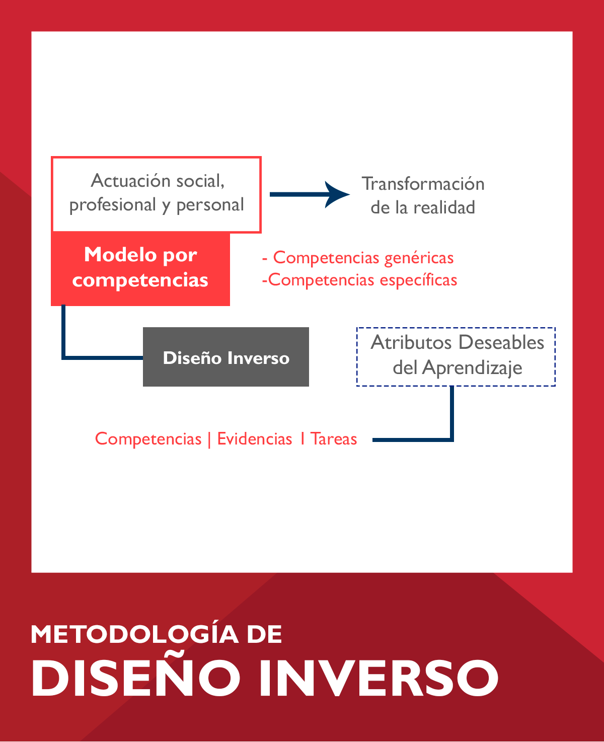 Metodologia de diseño inverso - Modelo educativo IBERO León Virtual